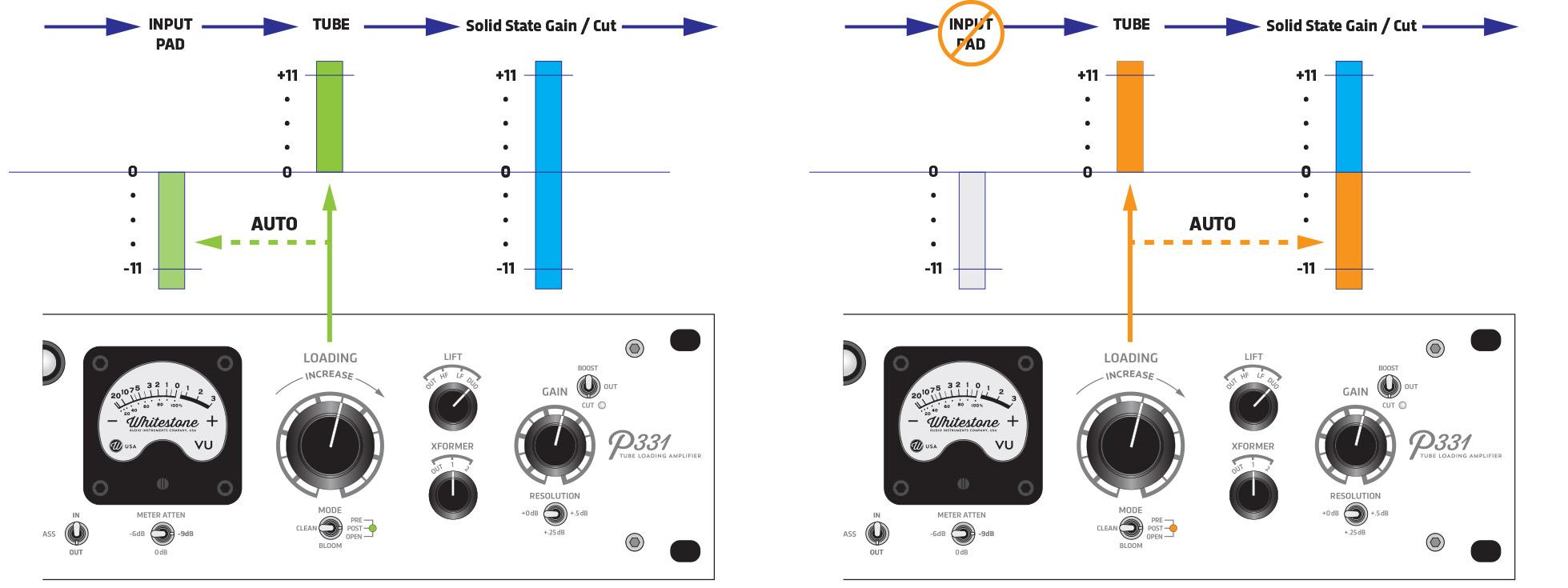 Whitestone® Auto-Padding Diagram